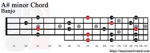 A# minor Banjo chord