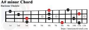 A# minor Baritone ukulele chord
