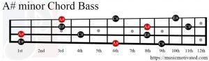 A# minor chord Bass