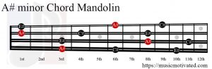 A# minor Mandolin chord