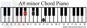 A# minor chord piano