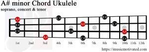 A# minor Ukulele chord