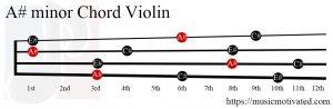A# minor Violin chord