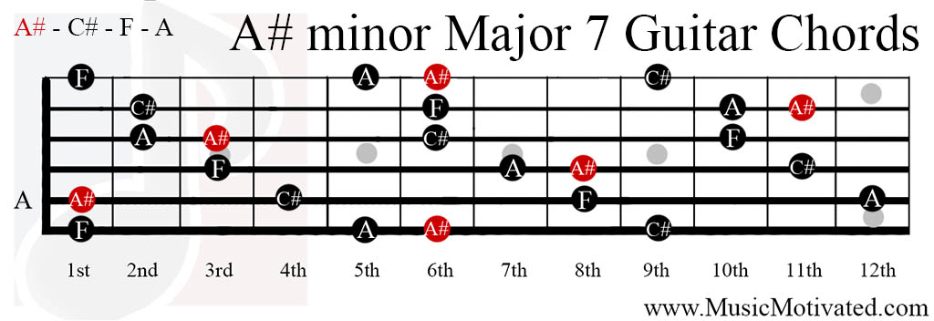 In a minor key a major chord is found on the III V and VI 3rd 5th and 6th degrees of the scale For example in E minor there are major chords on G C and B