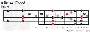 A#sus4 Banjo chord