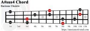 A#sus4 Baritone ukulele chord