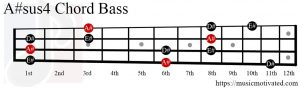 A#sus4 chord on a Bass