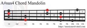 A#sus4 Mandolin chord