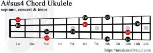 A#sus4 ukulele chord