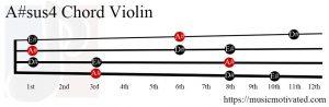 A#sus4 Violin chord
