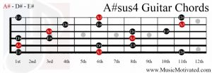 A#sus4 chord on a guitar