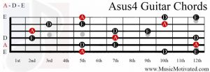 Asus4 chord on a guitar