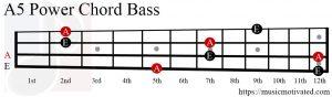 A5 chord Bass
