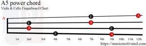 A5 power Viola Cello chord