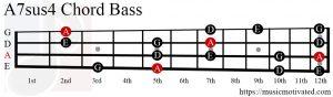 A7sus4 chord Bass