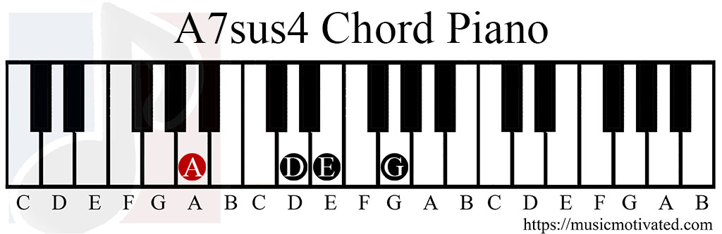 Piano piano chords em7 : Piano Chord Chart A7sus4 & How To Play An A 7 Suspended 4 Chord ...