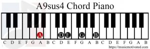 A9sus4 chord piano