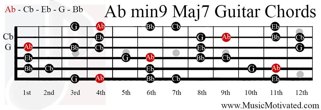 Ab Min9 Maj7 Chords