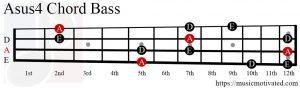 Asus4 chord Bass
