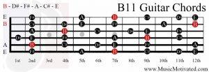 B11 chord on a guitar