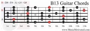 B13 chord on a guitar