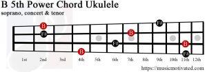 B5 ukulele chord