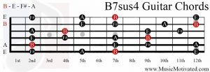 B7sus4 chord on a guitar