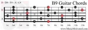 B9 chord on a guitar