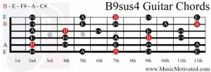 B9sus4 chord on a guitar