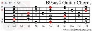 B9sus4 chord on a guitar