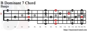 B Dominant 7 Banjo chord
