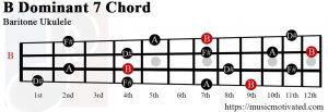 B Dominant 7 Baritone ukulele chord
