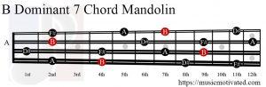 B Dominant 7 Mandolin chord
