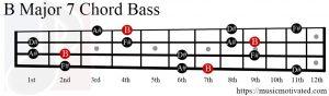 B Major 7 chord Bass