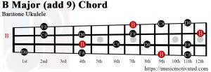 B Major add 9 Baritone ukulele chord