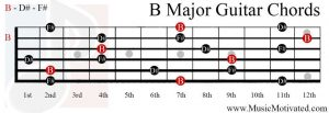 B Major chord on a guitar
