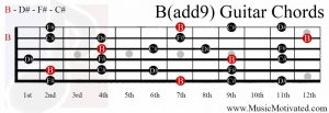 B(add9) chord on a guitar