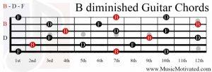 B diminished chord guitar