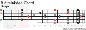 B diminished Banjo chord