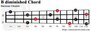B diminished Baritone ukulele chord