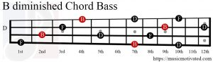 Bdim chord Bass