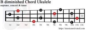 B diminished Ukulele chord
