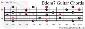 Bdom7 chord on a guitar