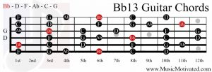 Bb13 chord on a guitar