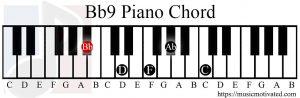 Bb9 chord piano