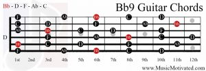 Bb9 chord on a guitar