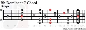 Bb Dominant 7 Banjo chord
