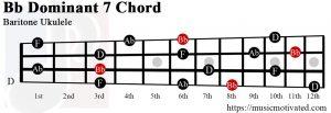 Bb Dominant 7 Baritone ukulele chord