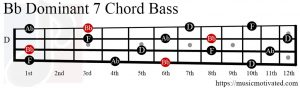 Bb Dom7 chord Bass