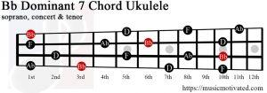 Bb Dominant 7 Ukulele chord